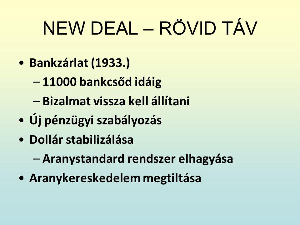 NEW DEAL – RÖVID TÁV Bankzárlat (1933.) 11000 bankcsőd idáig