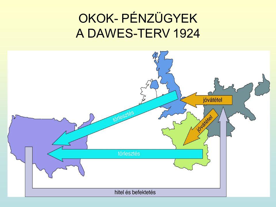 OKOK- PÉNZÜGYEK A DAWES-TERV 1924