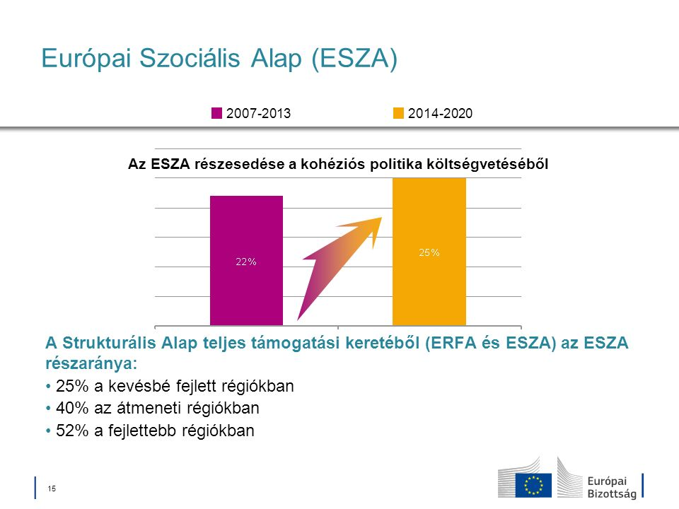 Európai Szociális Alap (ESZA)