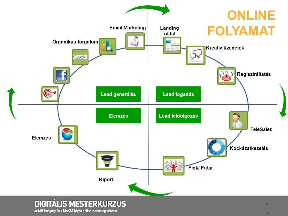 Online folyamat Email Marketing Landing oldal Organikus forgalom