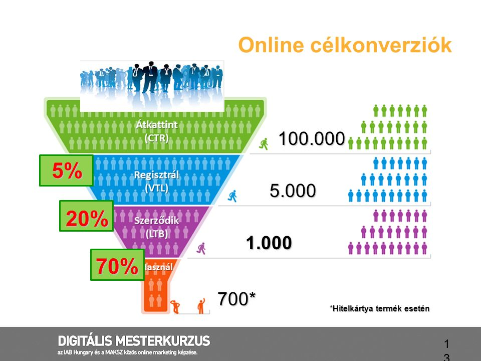 Online célkonverziók 5% 20% 70% 100.000 5.000 1.000 700*