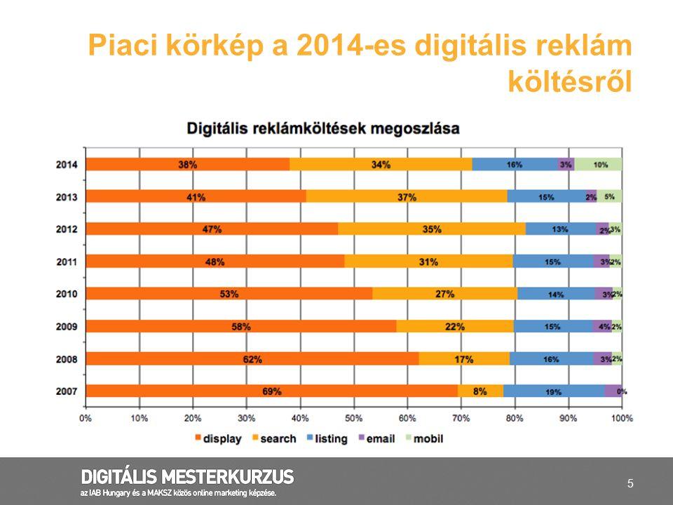 Piaci körkép a 2014-es digitális reklám költésről