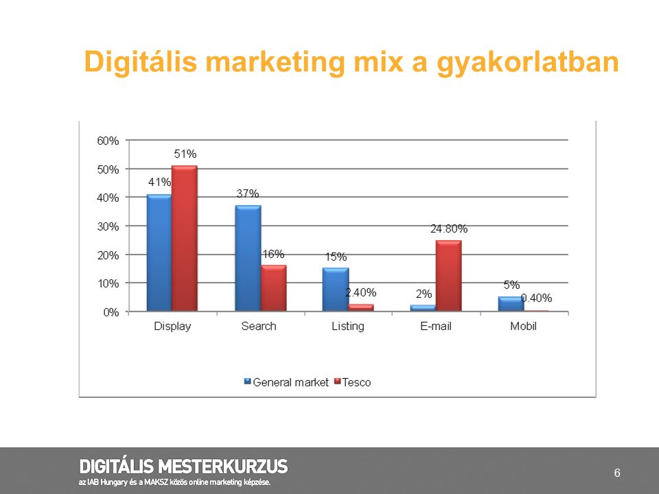 Digitális marketing mix a gyakorlatban