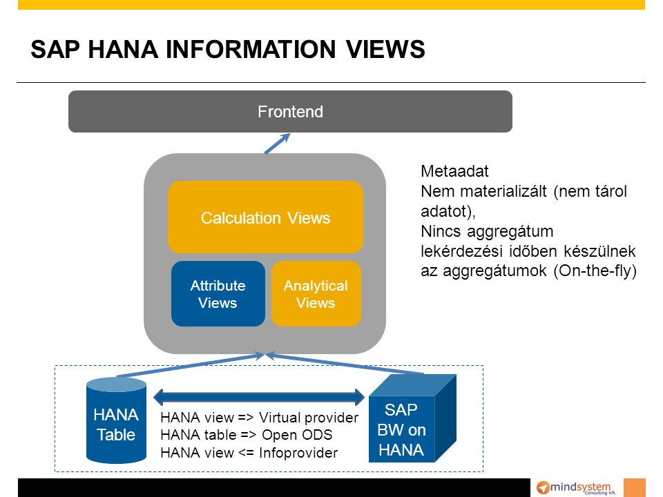 SAP HANA INFORMATION VIEWS
