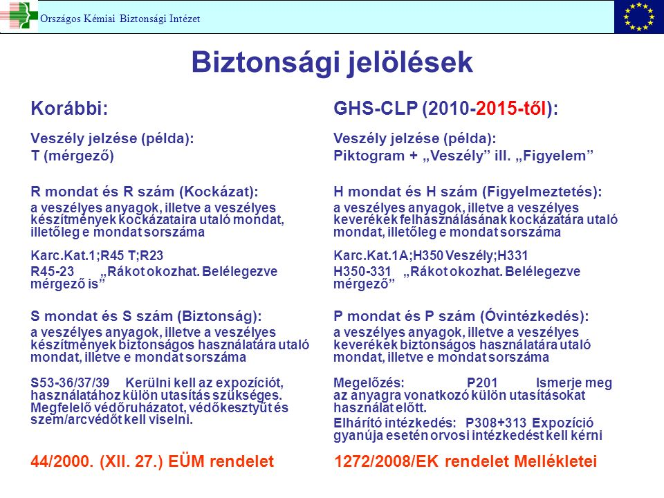 Biztonsági jelölések Korábbi: GHS-CLP (2010-2015-től):