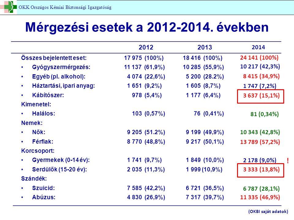 Mérgezési esetek a 2012-2014. években