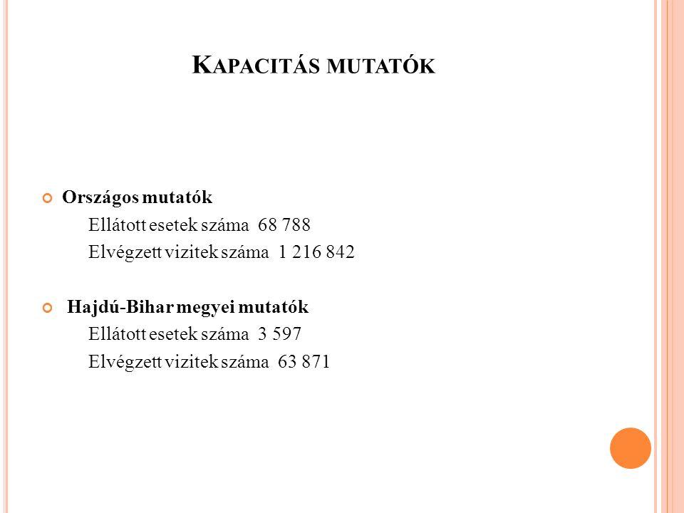 Kapacitás mutatók Országos mutatók Ellátott esetek száma 68 788