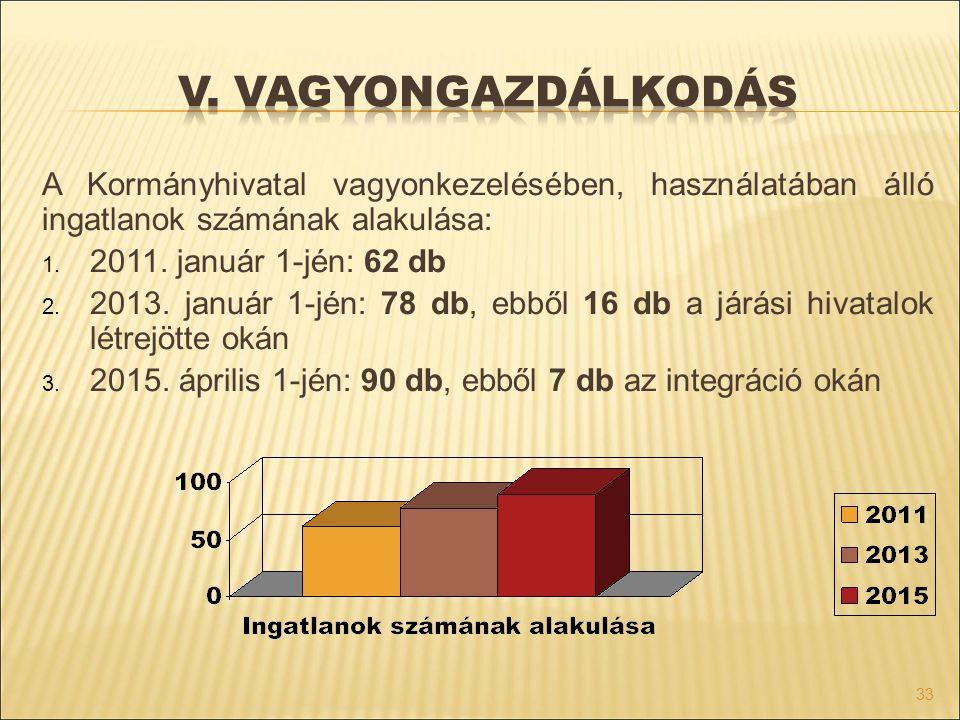 V. vagyongazdálkodás A Kormányhivatal vagyonkezelésében, használatában álló ingatlanok számának alakulása: