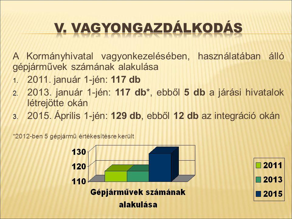 V. vagyongazdálkodás A Kormányhivatal vagyonkezelésében, használatában álló gépjárművek számának alakulása.