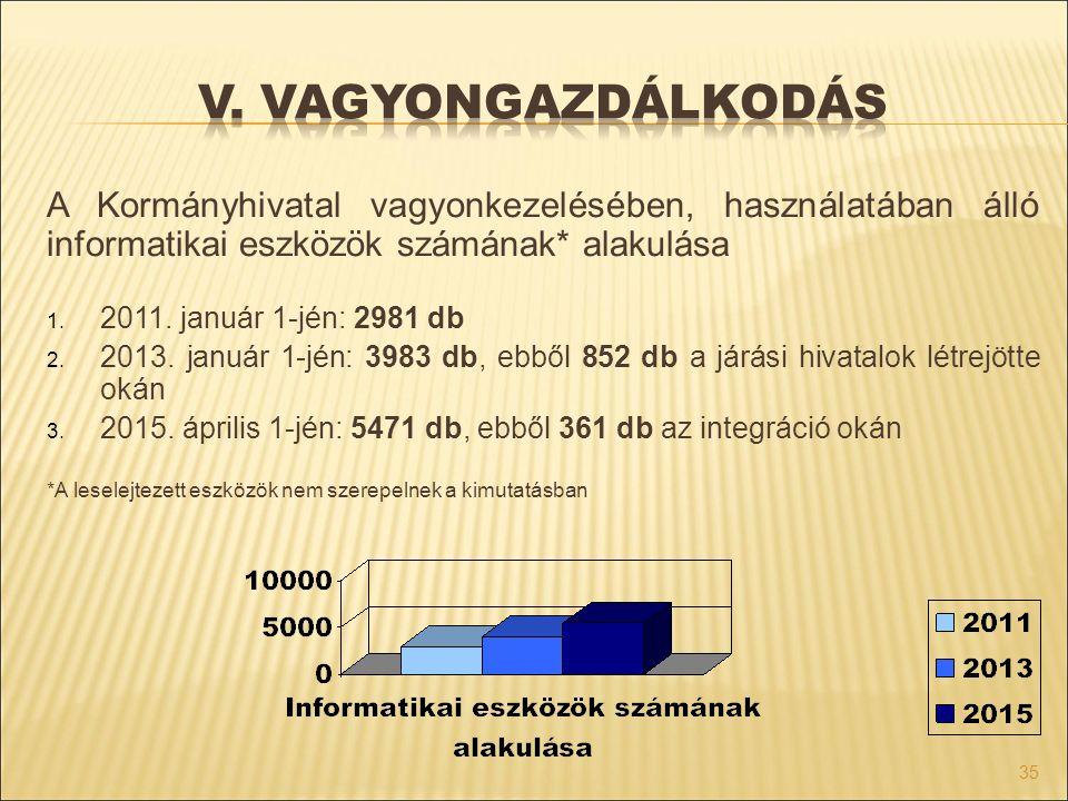 V. vagyongazdálkodás A Kormányhivatal vagyonkezelésében, használatában álló informatikai eszközök számának* alakulása.