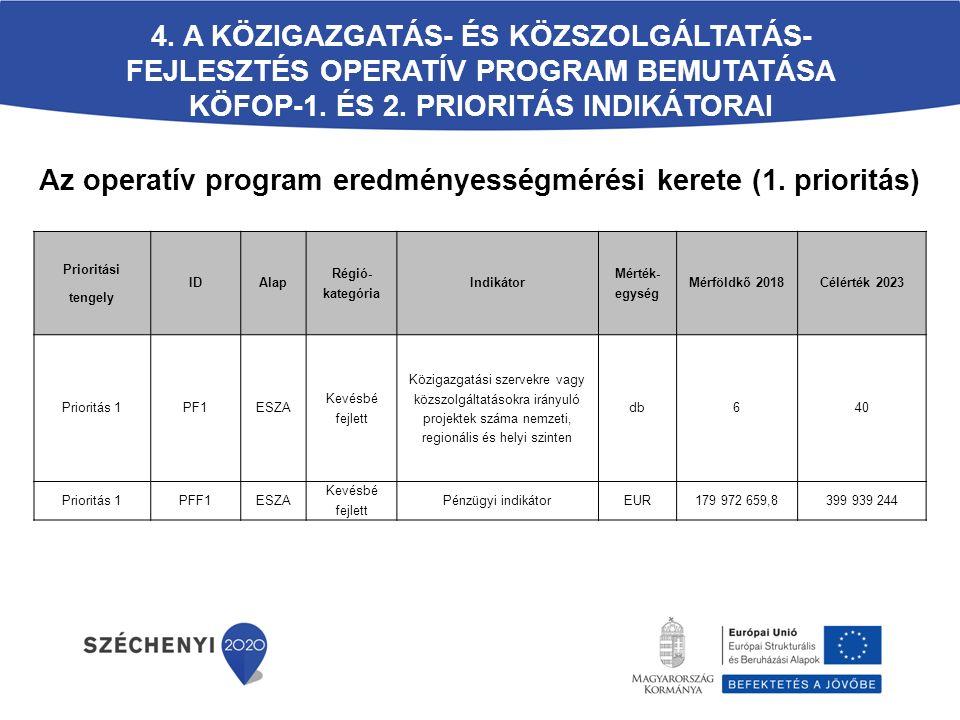 Az operatív program eredményességmérési kerete (1. prioritás)