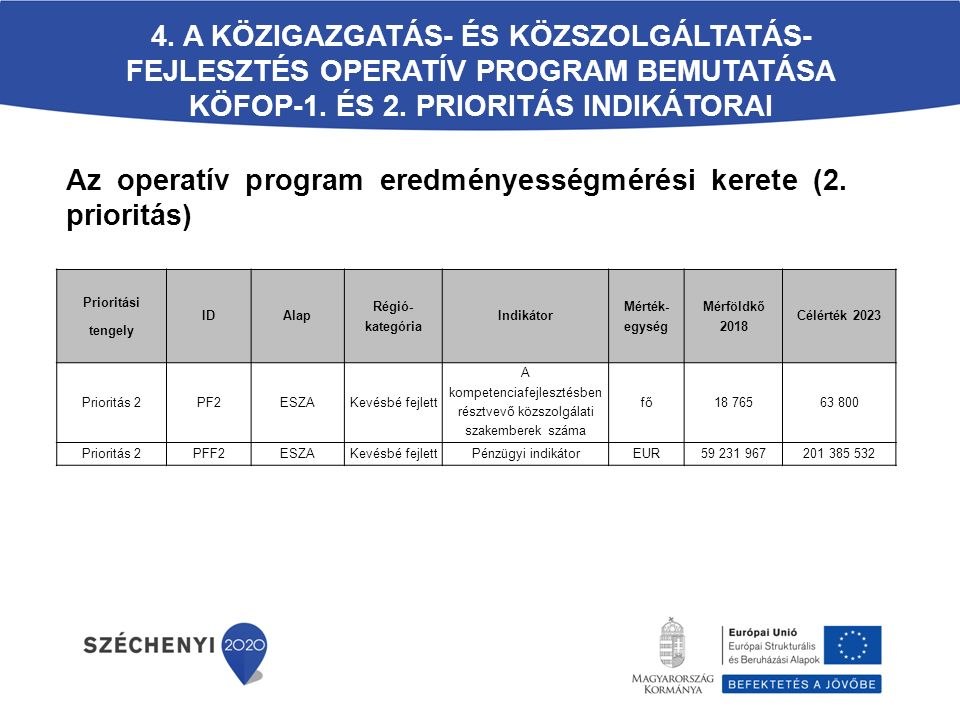 A kompetenciafejlesztésben résztvevő közszolgálati szakemberek száma