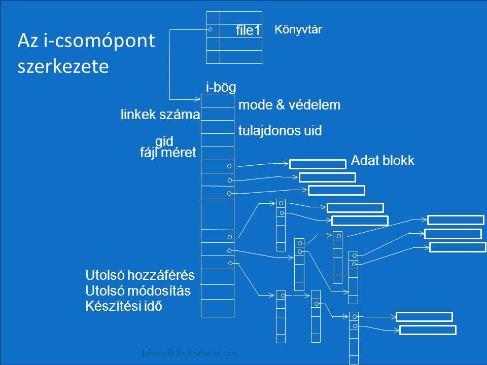 Az i-csomópont szerkezete