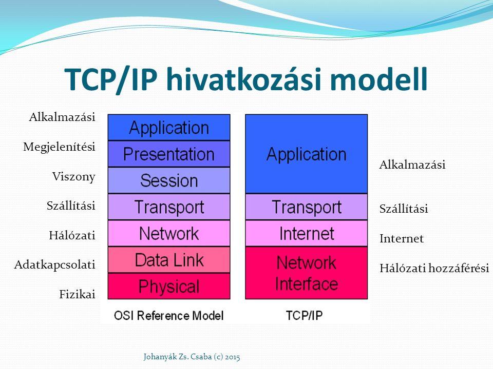 TCP/IP hivatkozási modell