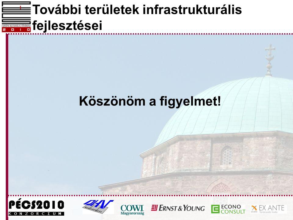 További területek infrastrukturális fejlesztései