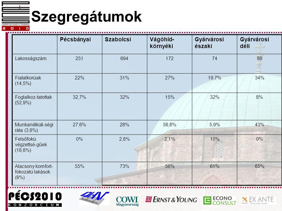 Szegregátumok Pécsbányai Szabolcsi Vágóhíd-környéki Gyárvárosi északi