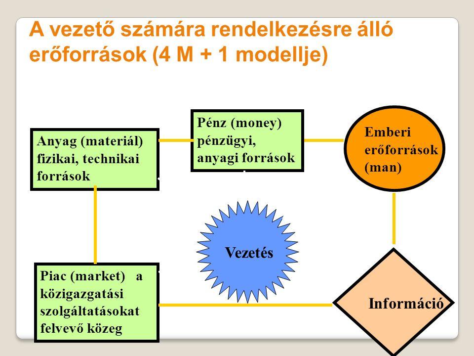 A vezető számára rendelkezésre álló erőforrások (4 M + 1 modellje)