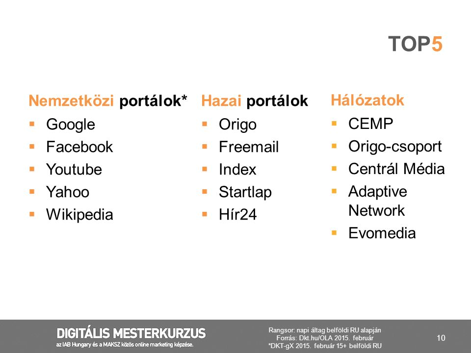 Top5 Nemzetközi portálok* Hazai portálok Hálózatok Google Facebook