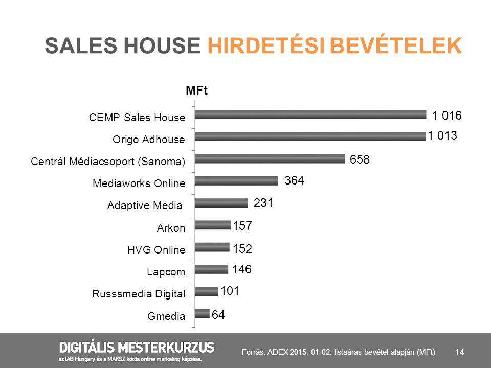 Sales house hirdetési bevételek