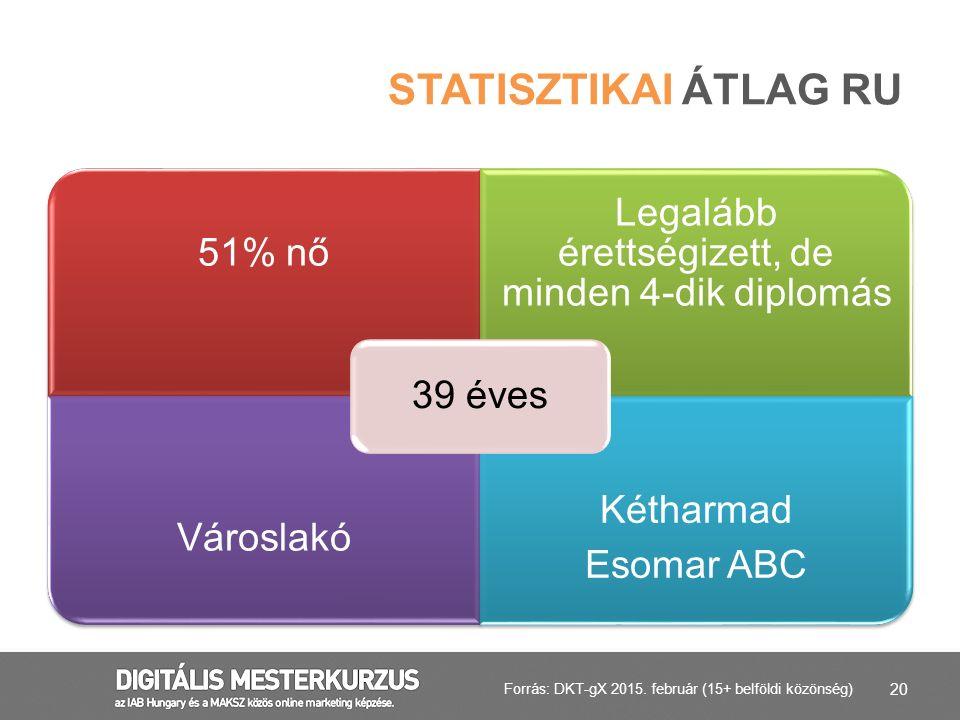 Statisztikai átlag RU Teljes auditált internetező átlagos ismérvei