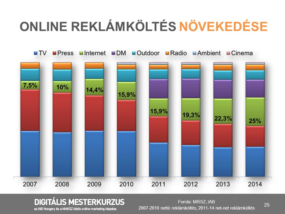 Online reklámköltés növekedése