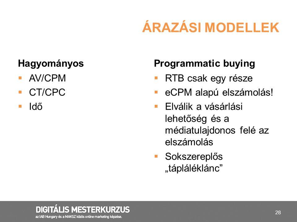 Árazási modellek Hagyományos Programmatic buying AV/CPM CT/CPC Idő