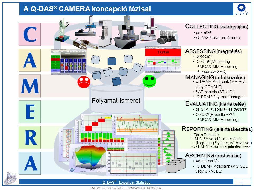 A Q-DAS® CAMERA koncepció fázisai