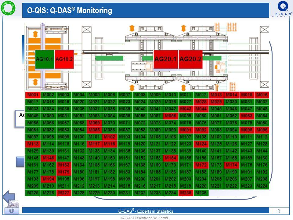 O-QIS: Q-DAS® Monitoring