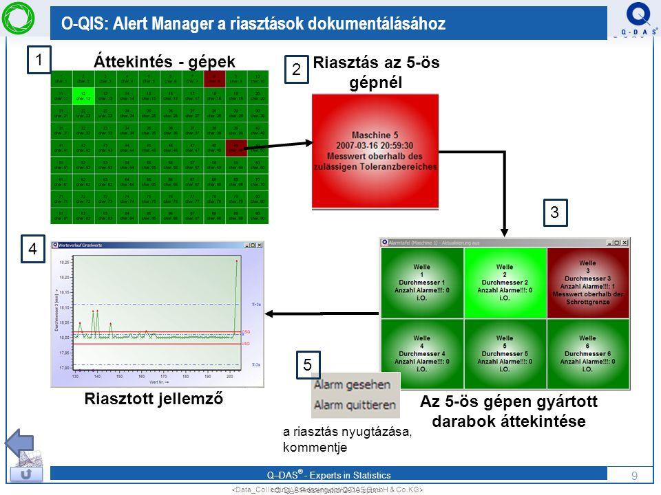 O-QIS: Alert Manager a riasztások dokumentálásához