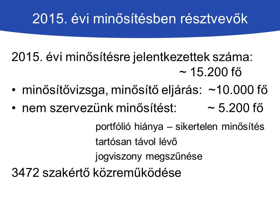 2015. évi minősítésben résztvevők