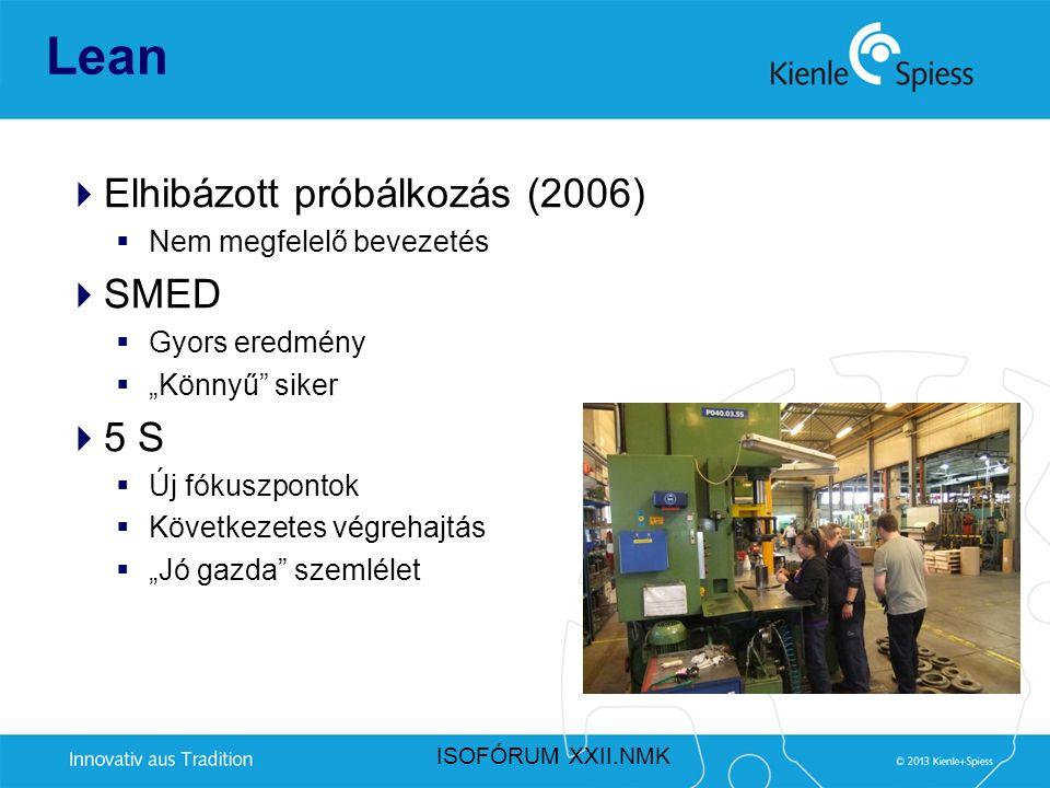 Lean Elhibázott próbálkozás (2006) SMED 5 S Nem megfelelő bevezetés