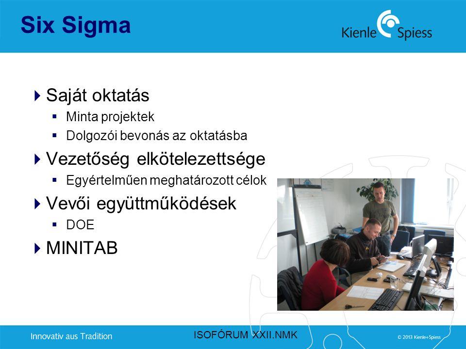 Six Sigma Saját oktatás Vezetőség elkötelezettsége