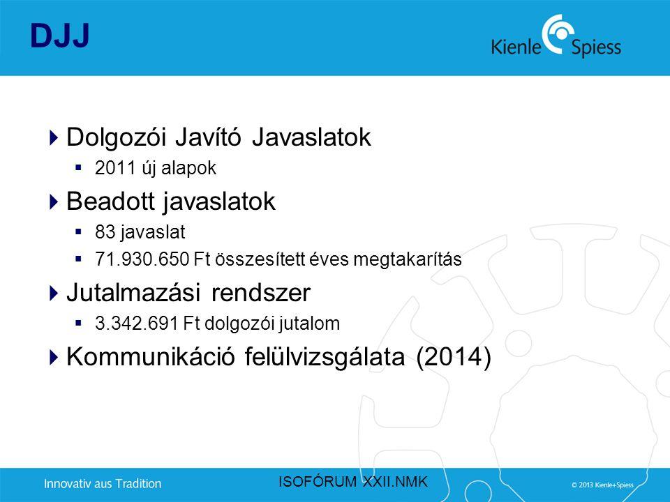 DJJ Dolgozói Javító Javaslatok Beadott javaslatok Jutalmazási rendszer