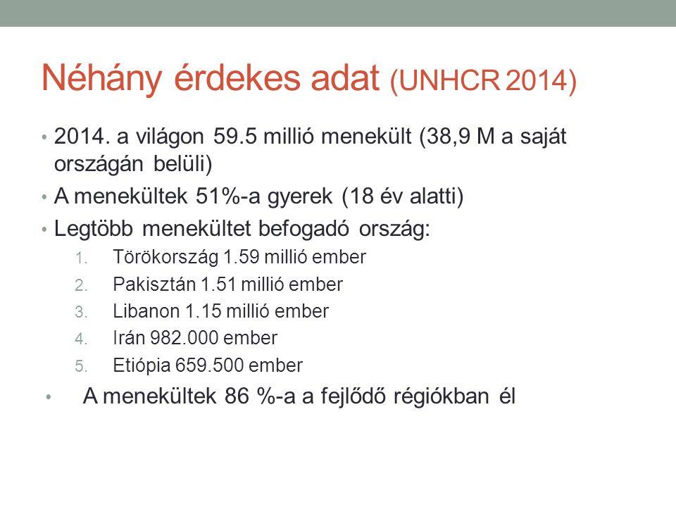 Néhány érdekes adat (UNHCR 2014)