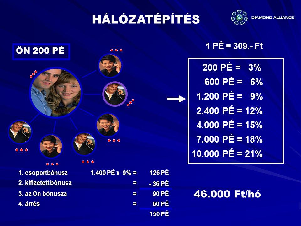 HÁLÓZATÉPÍTÉS 46.000 Ft/hó 600 PÉ = 6% 1.200 PÉ = 9% 2.400 PÉ = 12%
