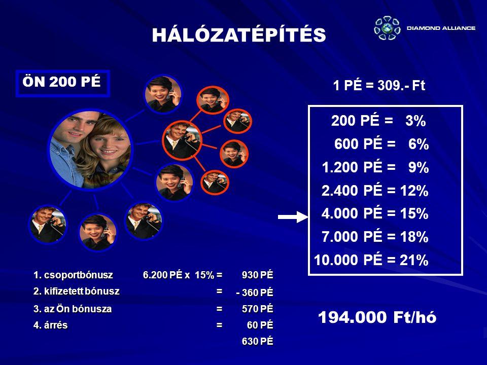 HÁLÓZATÉPÍTÉS 194.000 Ft/hó 600 PÉ = 6% 1.200 PÉ = 9% 2.400 PÉ = 12%