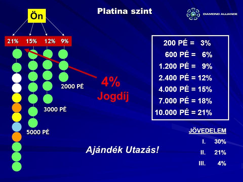 4% Jogdíj Ön Ajándék Utazás! Platina szint 600 PÉ = 6% 1.200 PÉ = 9%