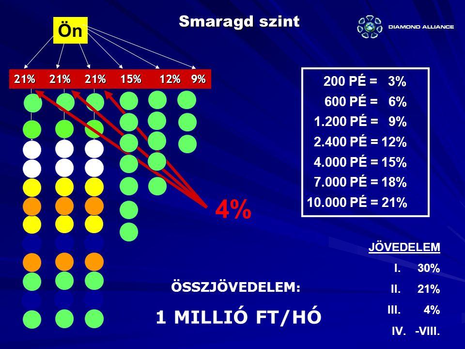 4% Ön Smaragd szint 200 PÉ = 3% 600 PÉ = 6% 1.200 PÉ = 9%