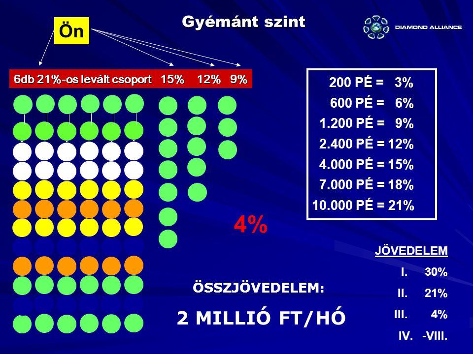 4% Ön Gyémánt szint 200 PÉ = 3% 600 PÉ = 6% 1.200 PÉ = 9%