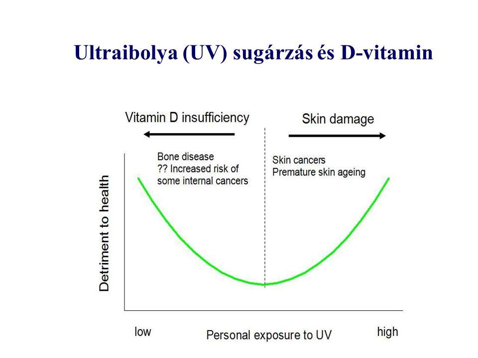 Ultraibolya (UV) sugárzás és D-vitamin