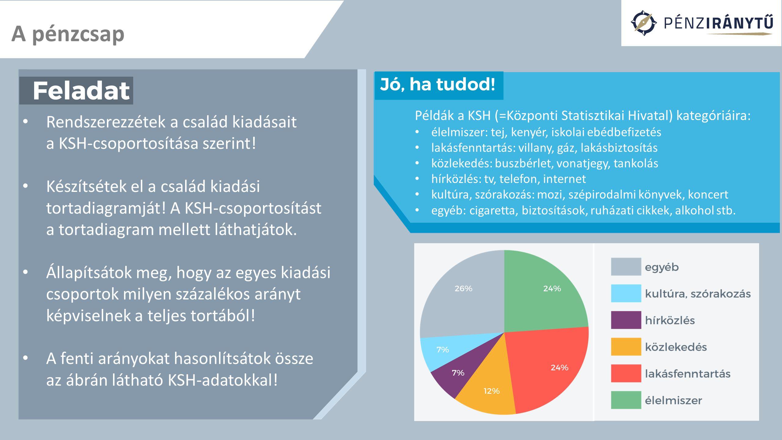 A pénzcsap Példák a KSH (=Központi Statisztikai Hivatal) kategóriáira: élelmiszer: tej, kenyér, iskolai ebédbefizetés.