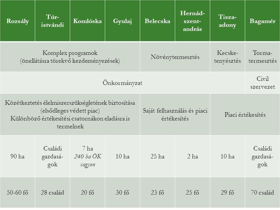 (önellátásra törekvő kezdeményezések) Növénytermesztés