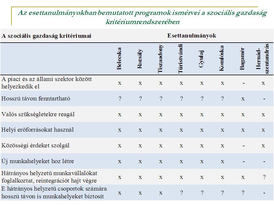 Az esettanulmányokban bemutatott programok ismérvei a szociális gazdaság kritériumrendszerében