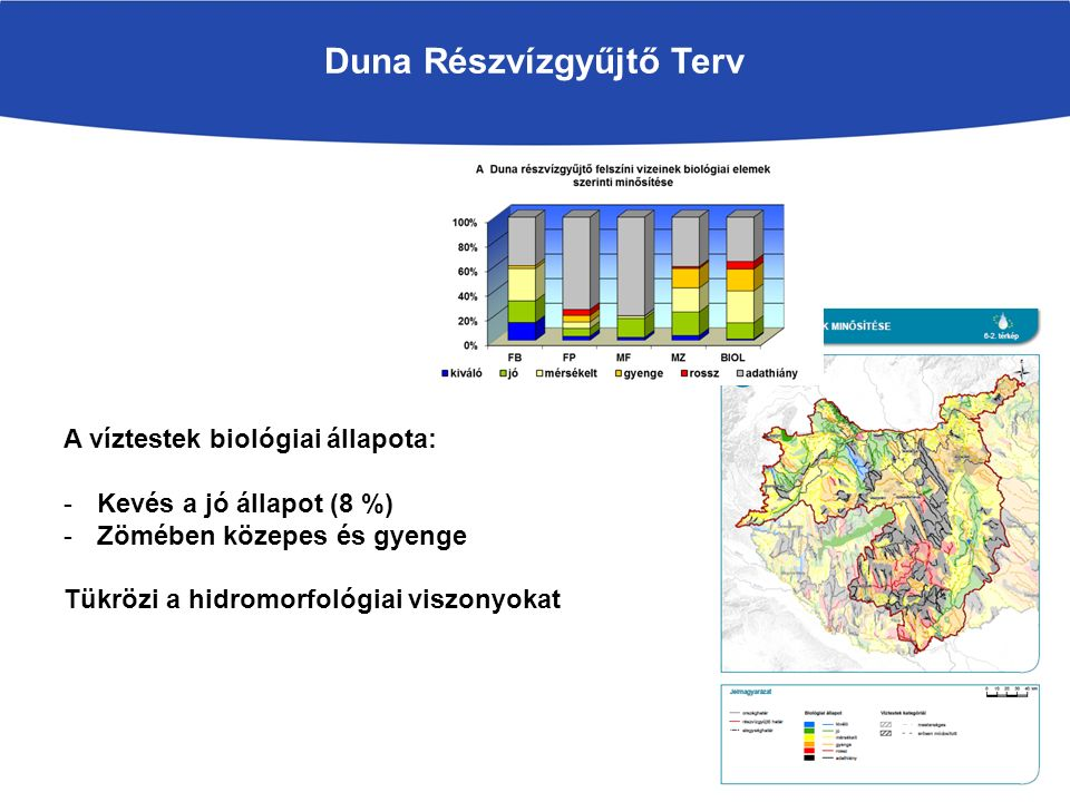 Duna Részvízgyűjtő Terv