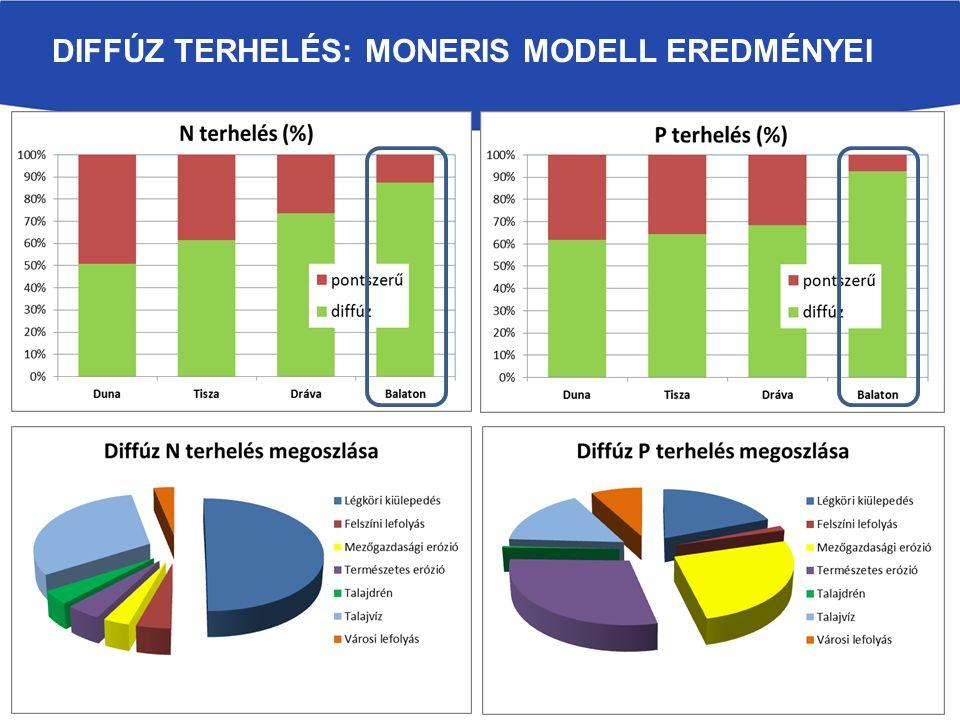 diffúz terhelés: Moneris modell eredményei