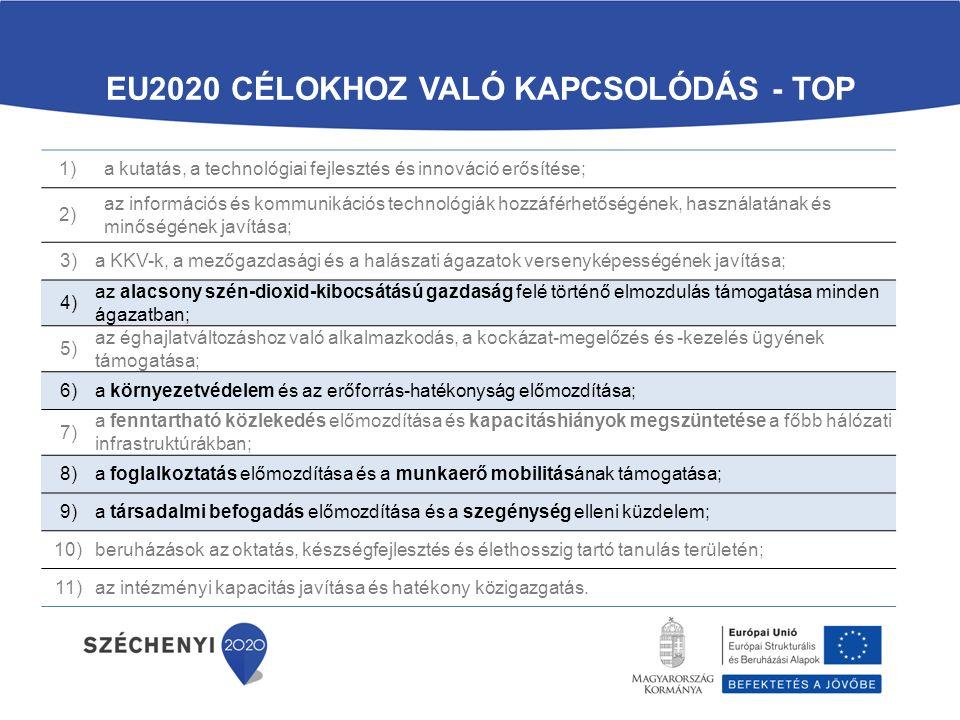 EU2020 célokhoz való kapcsolódás - TOP
