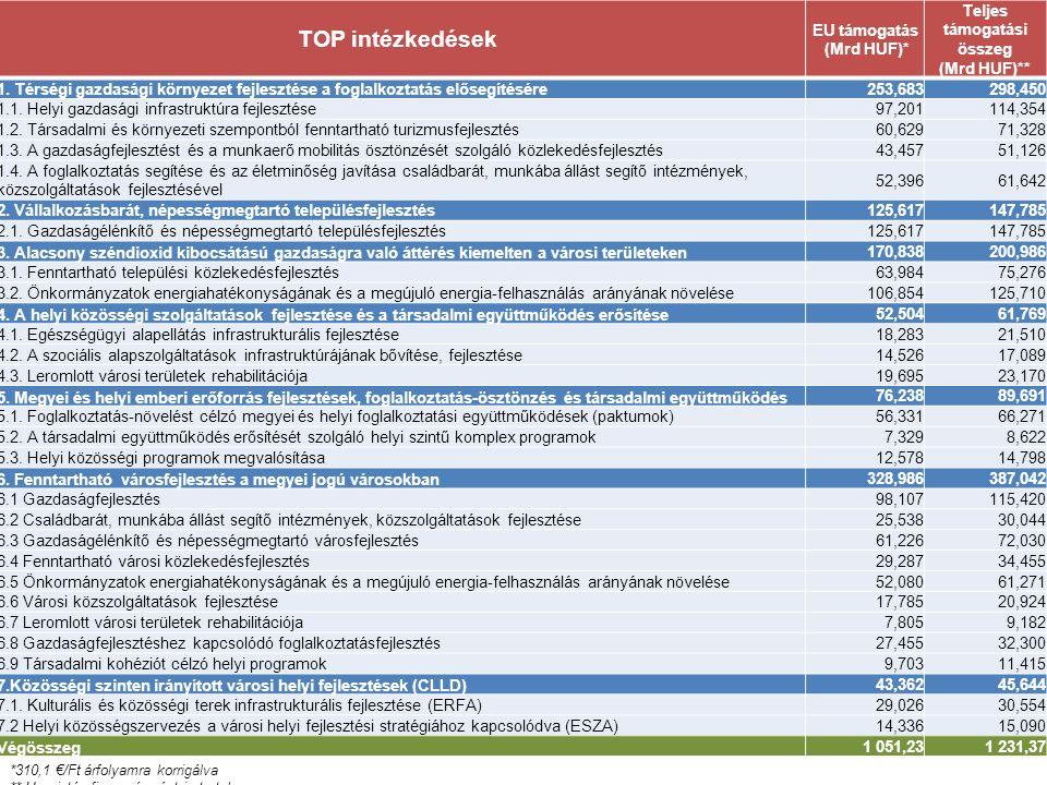 A TOP intézkedéseinek forrásallokációja