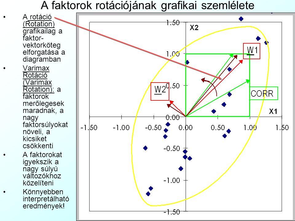 A faktorok rotációjának grafikai szemlélete