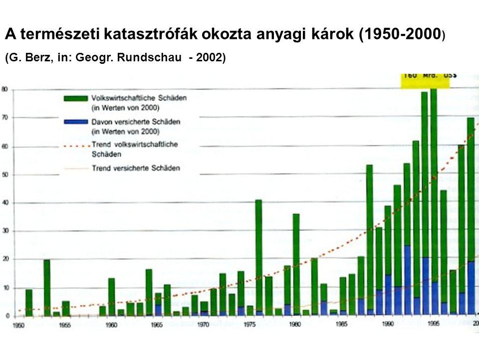 A természeti katasztrófák okozta anyagi károk (1950-2000)