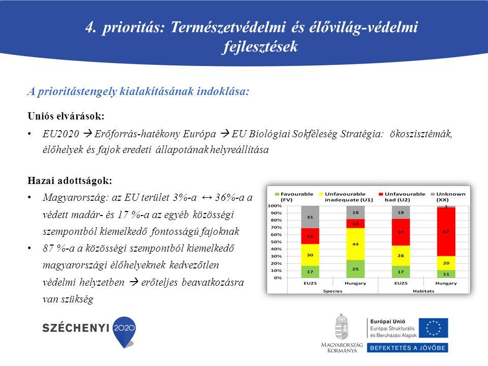 prioritás: Természetvédelmi és élővilág-védelmi fejlesztések